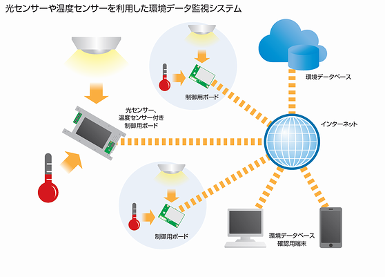 環境データ監視システム