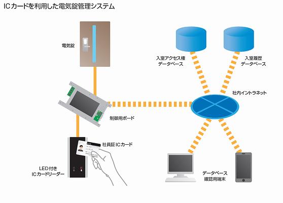電気錠管理システム