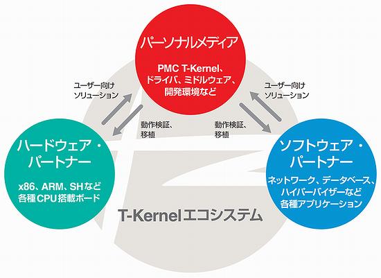 T-Kernelエコシステム