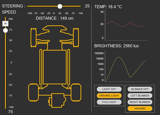 「スマートIoTコントローラ」の操作画面例