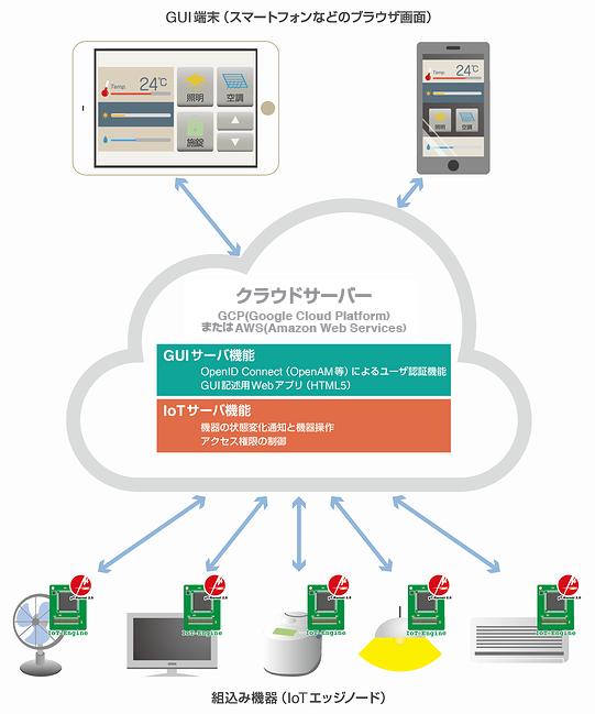 「スマートIoTコントローラ」のシステム構成例