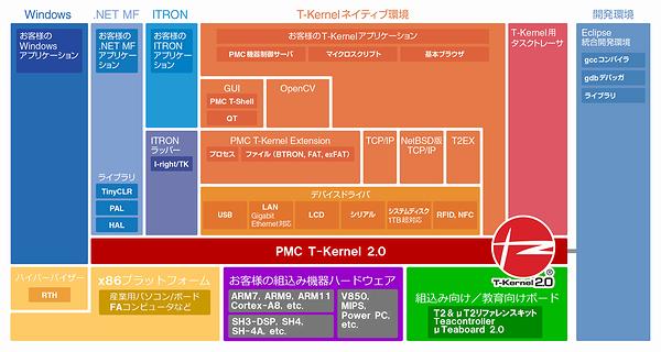 PMC T-Kernelを用いたシステム構成図