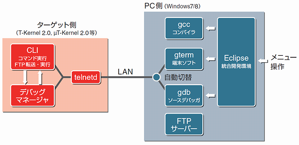 「Eclipse for PMC T-Kernel NEXT」の仕組み